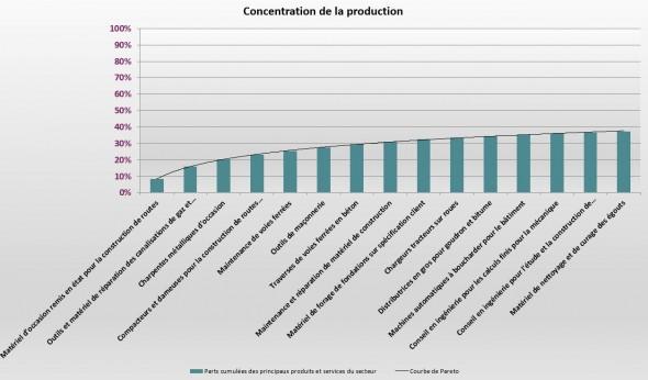 Concentration_production_materielBTP