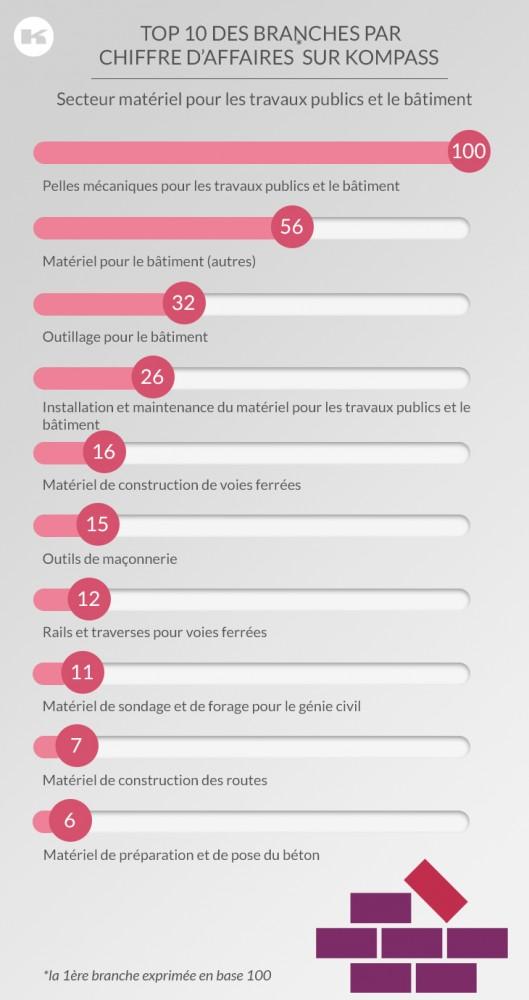 top_secteur_61_Materiel_travaux_publics