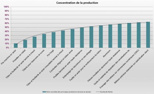 Concentration_production_produits_metallurgiques