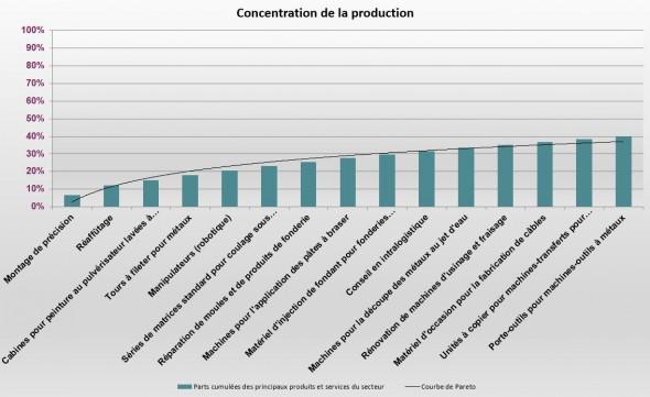 Concentration_production_produits_métaux