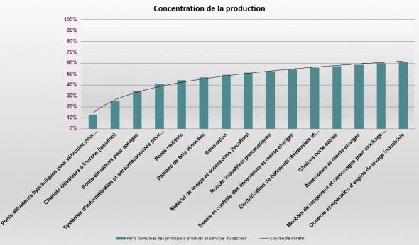 Concentration de la production de matériel de la manutention et du stockage