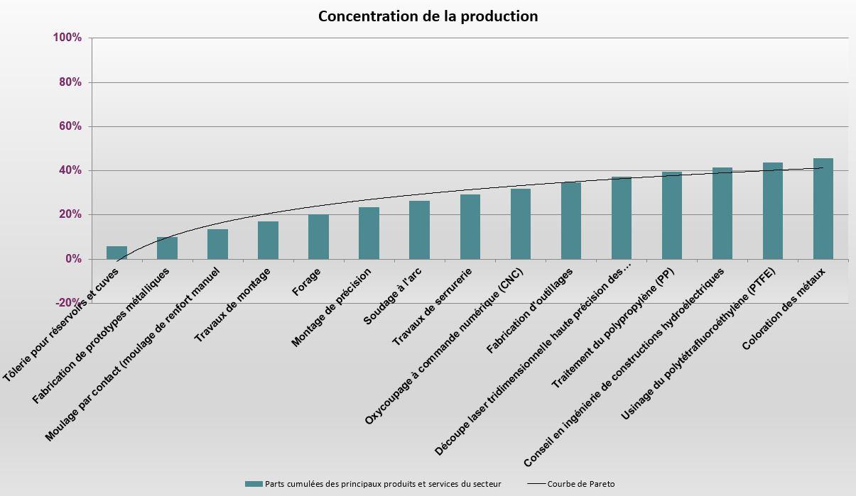 Concentration_production_sous_traitance_industrielle