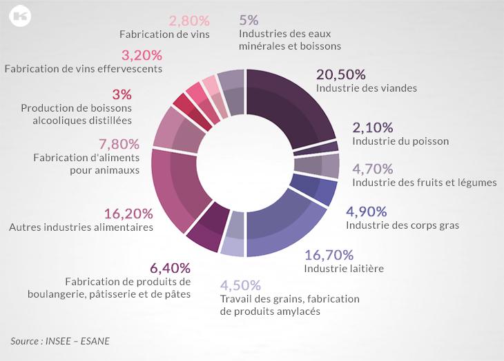 Parts en chiffre d'affaires des différentes branches des IAA en 2012