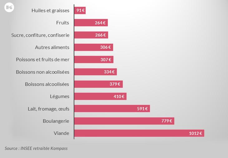 Dépenses moyennes en euros par ménage métropolitain en 2011 (hors restauration et cantines)