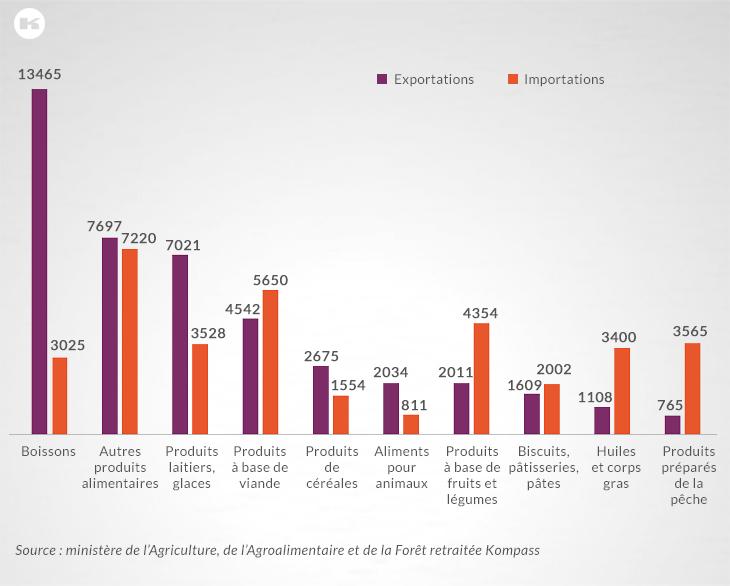 Valeurs comparées des importations et des exportations françaises en 2014 (M d'€)