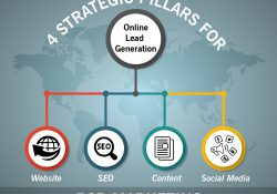 B2B Online Marketing strategy