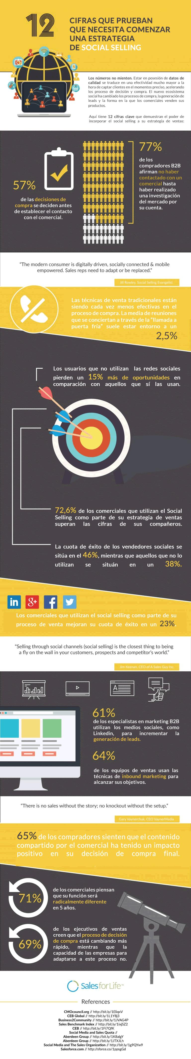 2 cifras clave que demuestran el poder de incorporar el social selling a su estrategia de ventas