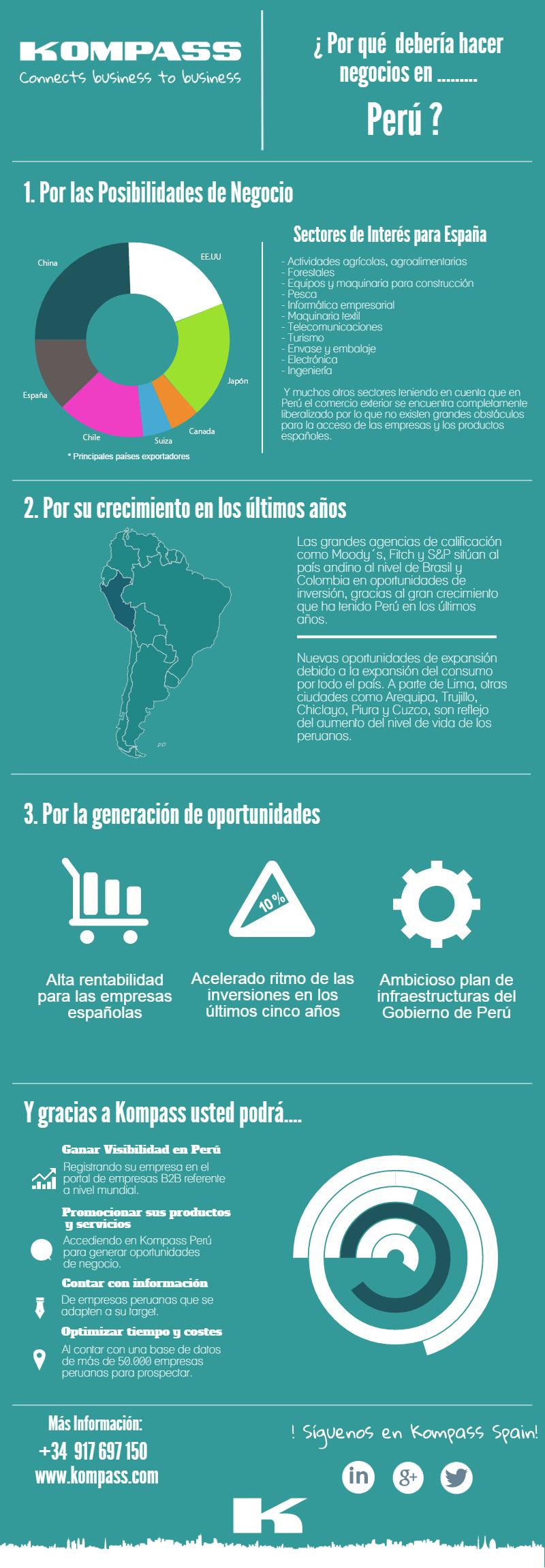Análisis del mercado Perú