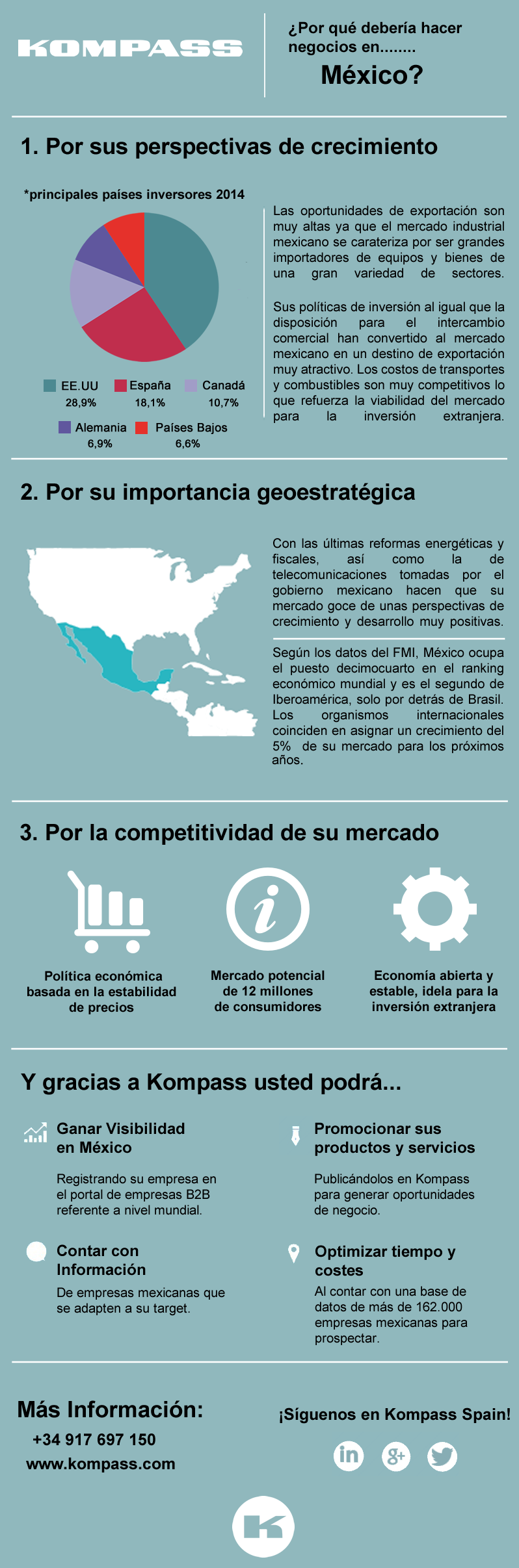 Análisis del mercado México