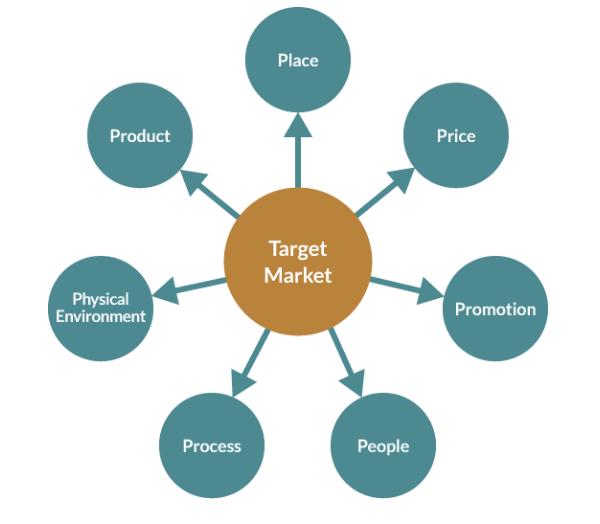 Why Market Segmentation Works