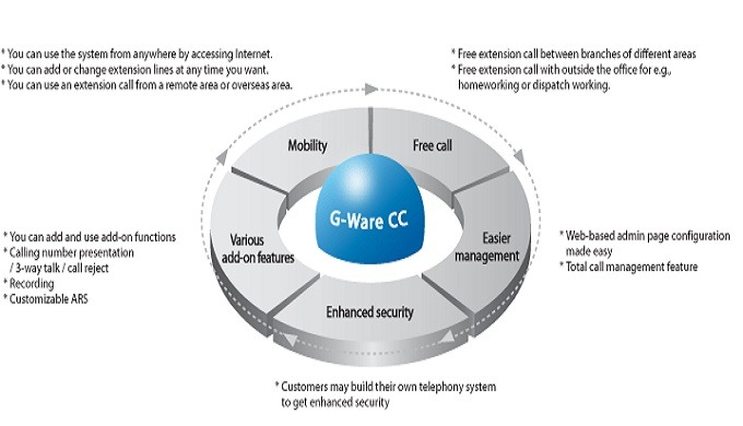 What is G-Ware CC (Communication Center) - IP Centrex Solution Providing communication enviroment which is more economic