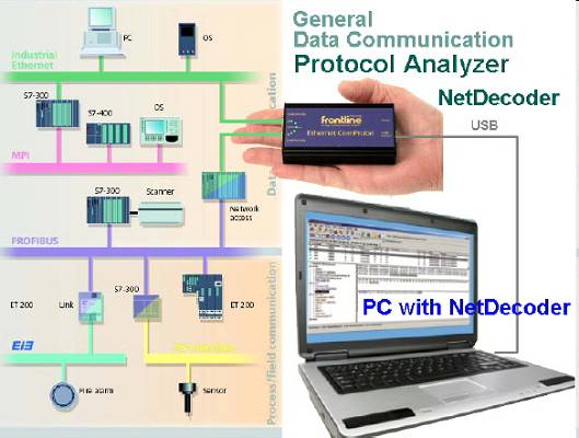 NetDecoder Analizadores de protocolos, buses de campo y Ethernet industrial.