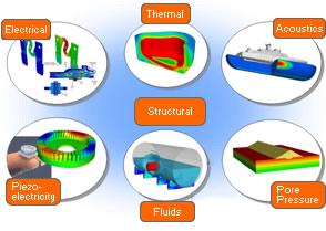 Logiciel de calcul par éléments finis et de simulation multi-physique.