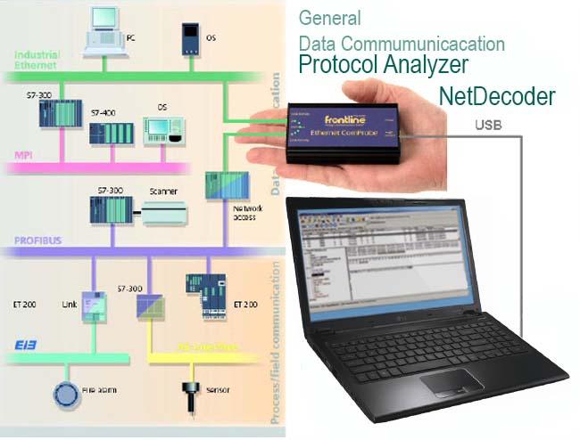Analizadores de Redes de Comunicación Industriales, Basadas en Ethernet, Bus de Campo (Fieldbus).,
