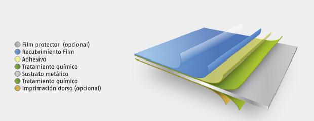 Ideal für dekorative Zwecke. Ein mittels Coil Coating Technologie mit Film beschichtetes Metall. Breite Auswahl an Desig