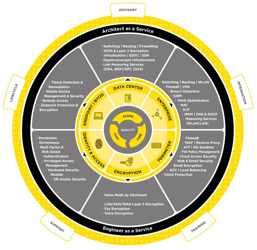 InfoGuard bietet Ihnen erprobte Produkte für den Schutz Ihrer Informationen. Unser umfassendes und praxisgerechtes Angeb
