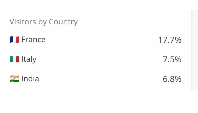 康帕斯平台访问者统计