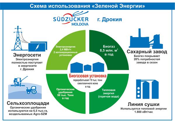 Südzucker Moldova implementează propriul proiect de producere și valorificare a Energiei Verzi