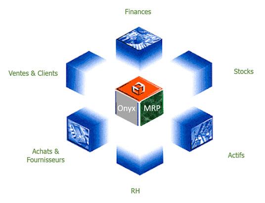 logiciel - système de gestion de production Algérie