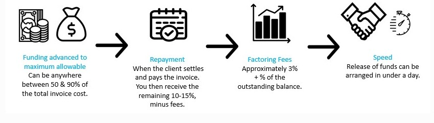 INVOICE FINANCE AND INVOICE FACTORING EXPLAINED