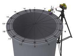 Mätmetoden använder ett laserplan som referens. Avvikelsen i avstånd mellan laserplanet och mätobjektet mäts på ett elle