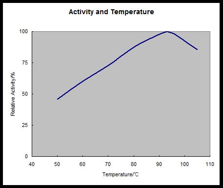 High Temperature Alpha-Amylase for textile de-sizing HTAA190L